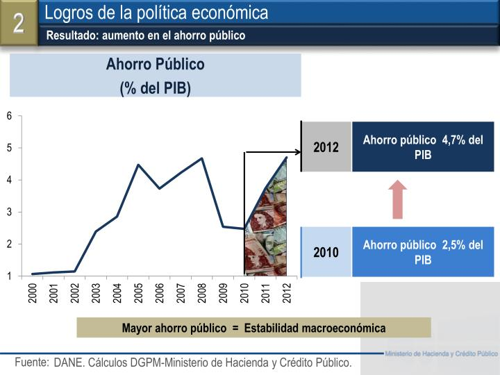 Resultado: aumento en el ahorro público