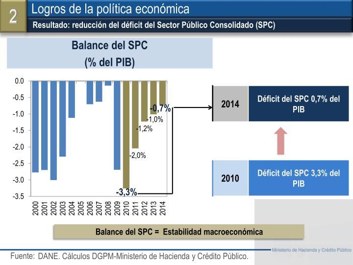 Resultado: reducción del déficit del Sector Público Consolidado (SPC)