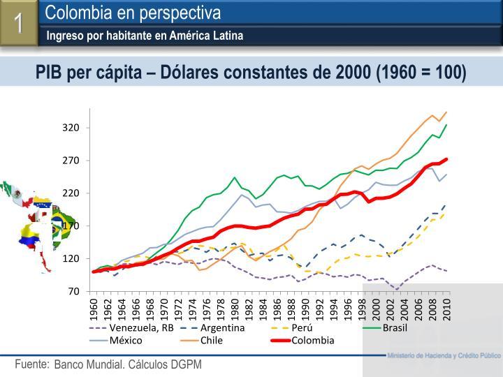 Ingreso por habitante en América Latina