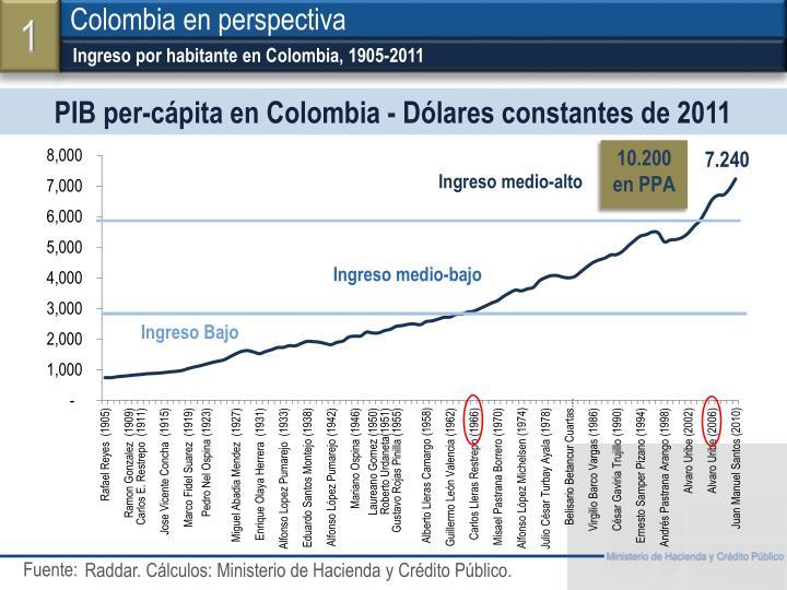 Ingreso por habitante en Colombia, 1905-2011
