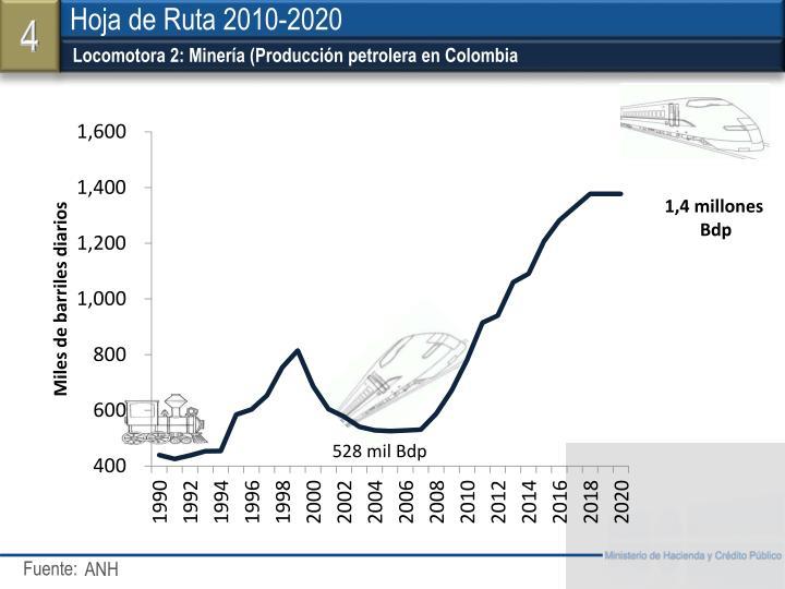 Locomotora 2: Minería (Producción petrolera en Colombia