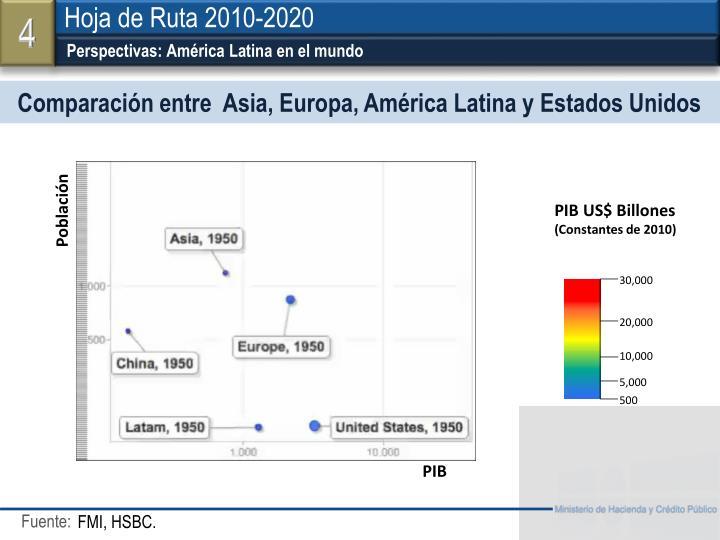 Perspectivas: América Latina en el mundo