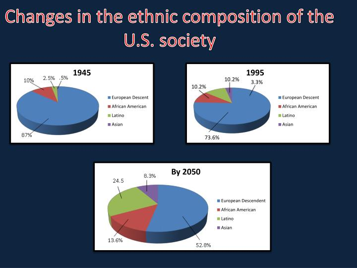 Changes in the ethnic composition of the U.S. society
