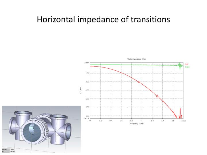 Horizontal impedance of transitions