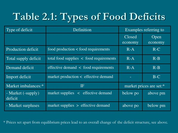 Table 2.1: Types of Food Deficits