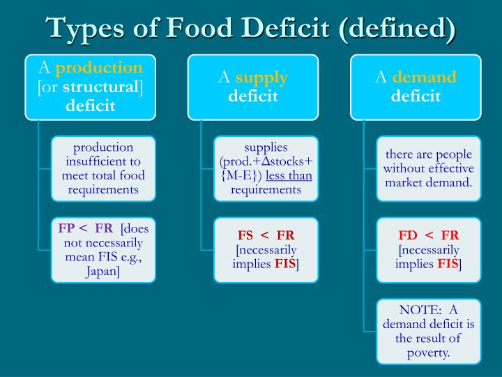 Types of Food Deficit (defined)