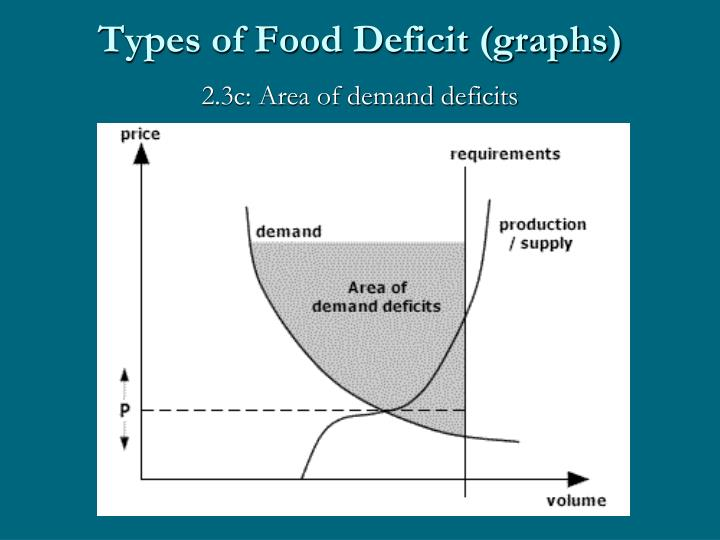 Types of Food Deficit (graphs)