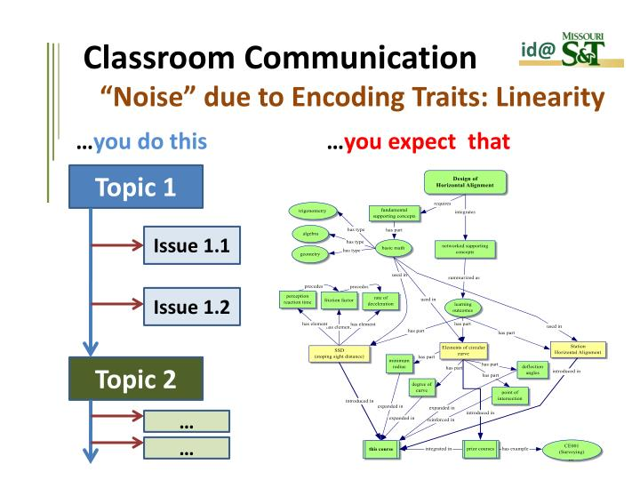 Classroom Communication