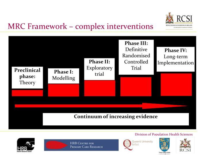 MRC Framework – complex interventions