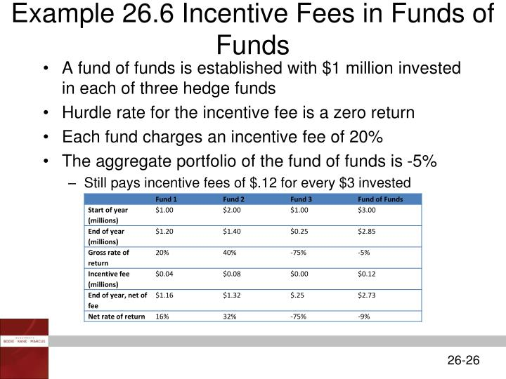 Example 26.6 Incentive Fees in Funds of Funds