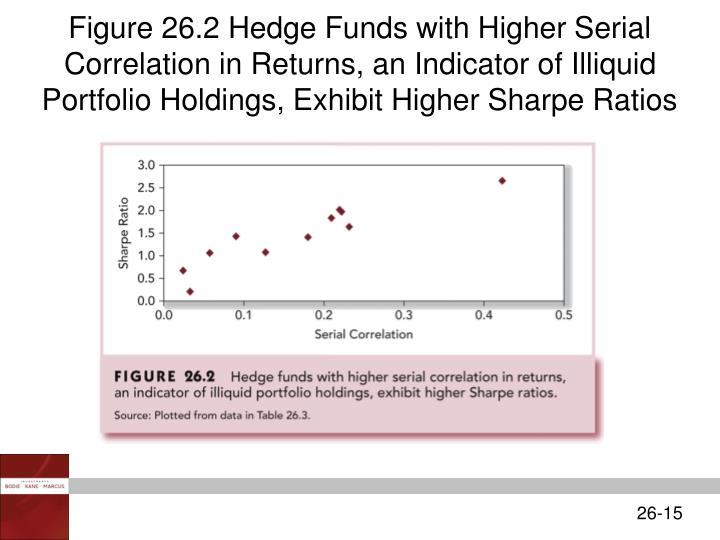 Figure 26.2 Hedge Funds with Higher Serial Correlation in Returns, an Indicator of Illiquid Portfolio Holdings, Exhibit Higher Sharpe Ratios