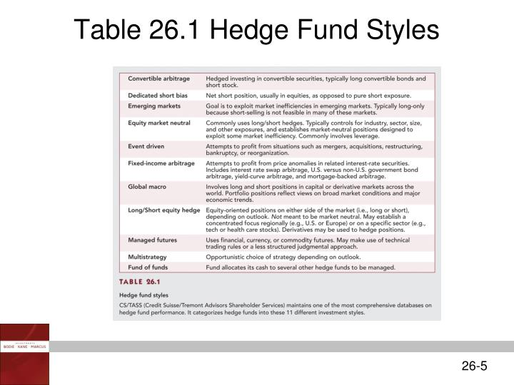 Table 26.1 Hedge Fund Styles