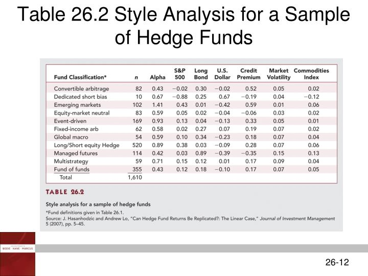 Table 26.2 Style Analysis for a Sample of Hedge Funds