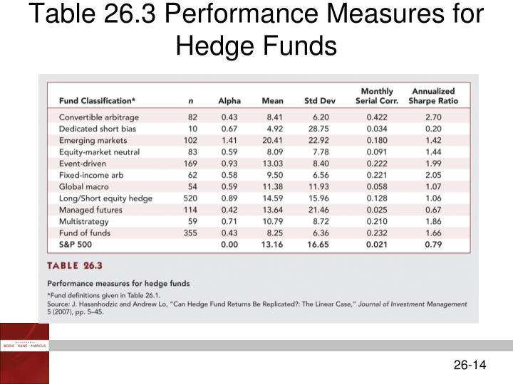 Table 26.3 Performance Measures for Hedge Funds