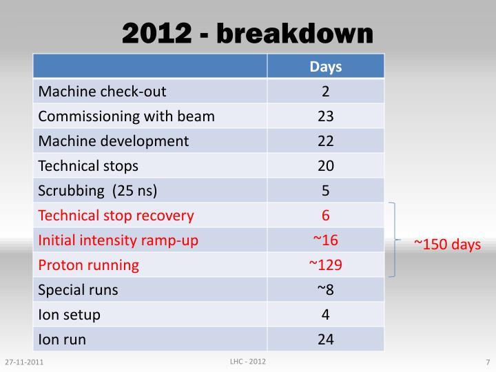 2012 - breakdown