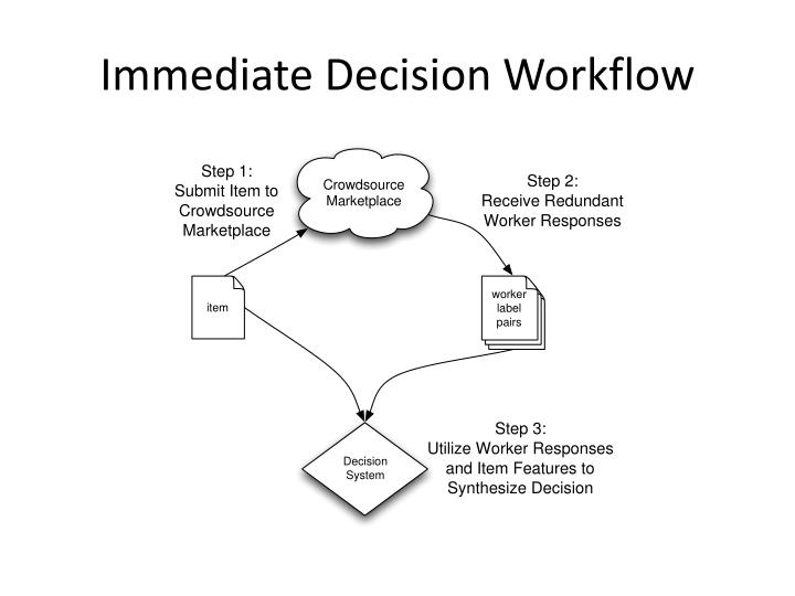 Immediate Decision Workflow