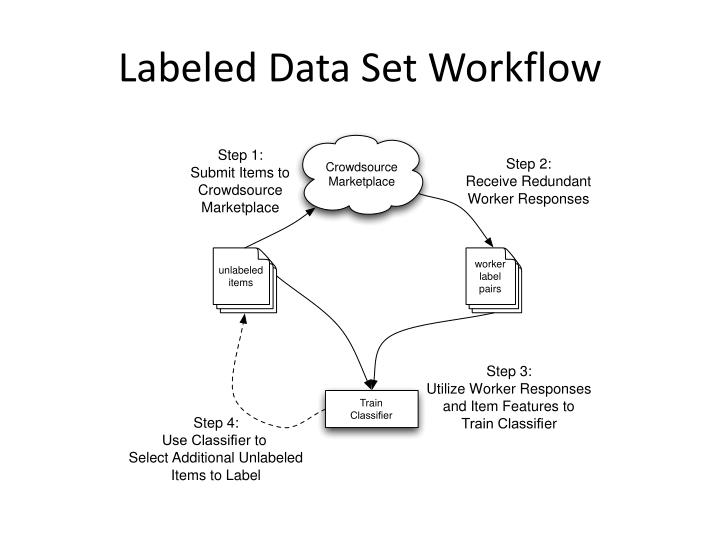 Labeled Data Set Workflow