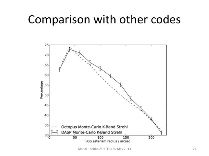 Comparison with other codes