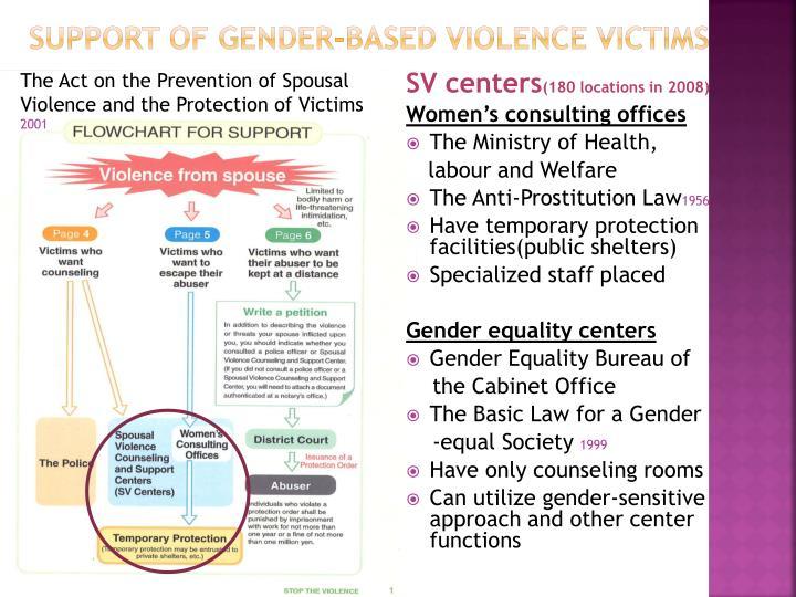 Support of gender-based violence victims