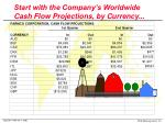 start with the company s worldwide cash flow projections by currency