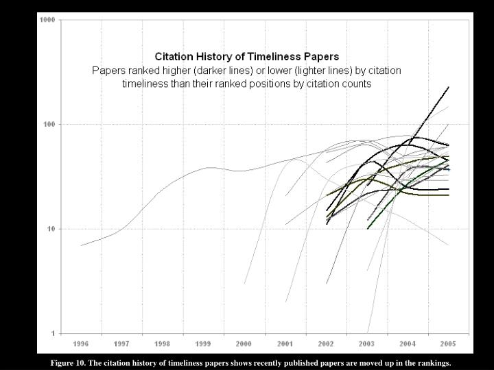Figure 10. The citation history of timeliness papers shows recently published papers are moved up in the rankings.