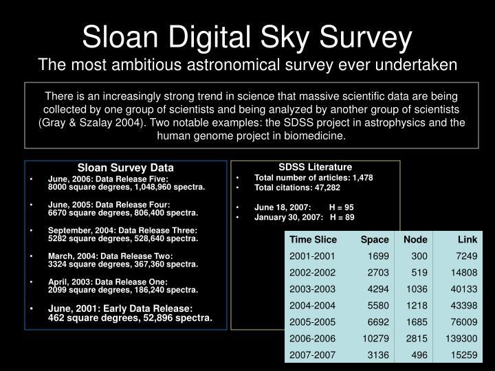 Sloan Digital Sky Survey
