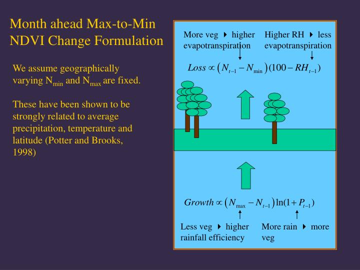 Month ahead Max-to-Min NDVI Change Formulation