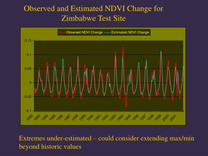 Observed and Estimated NDVI Change for Zimbabwe Test Site