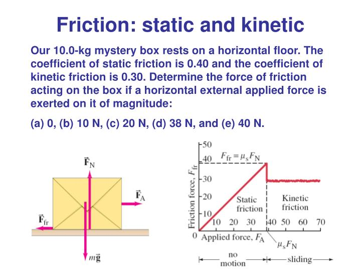 Friction: static and kinetic
