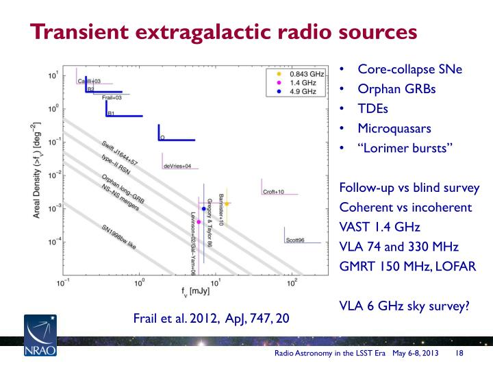 Transient extragalactic radio sources