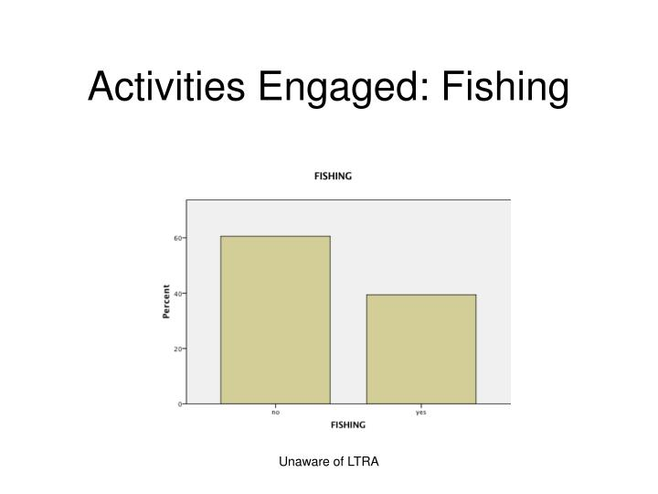 Activities Engaged: Fishing
