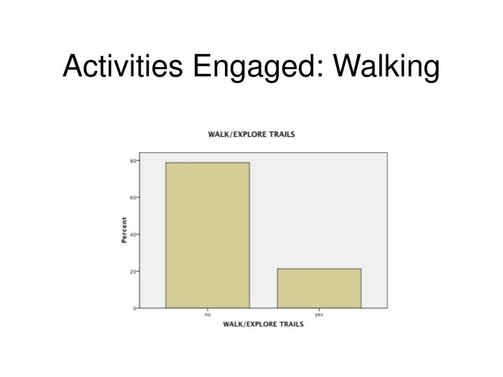 Activities Engaged: Walking