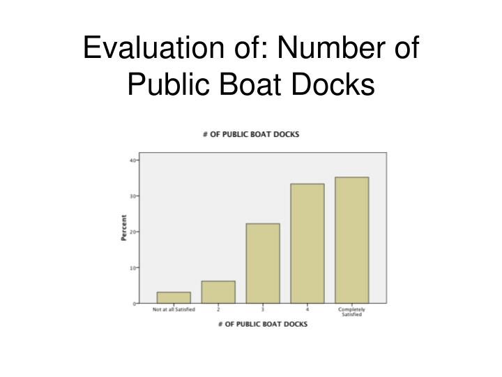 Evaluation of: Number of Public Boat Docks