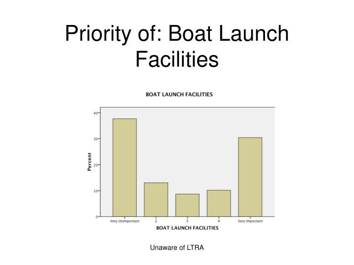 Priority of: Boat Launch Facilities