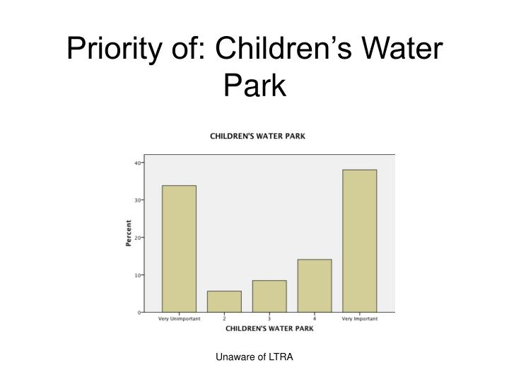 Priority of: Children's Water Park