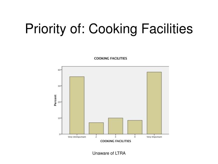 Priority of: Cooking Facilities