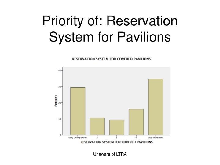 Priority of: Reservation System for Pavilions