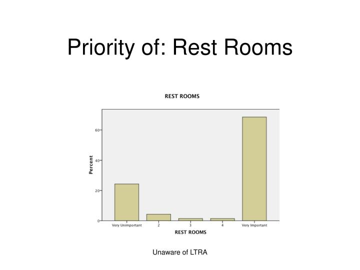 Priority of: Rest Rooms