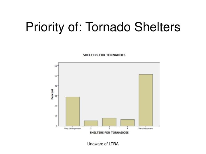 Priority of: Tornado Shelters