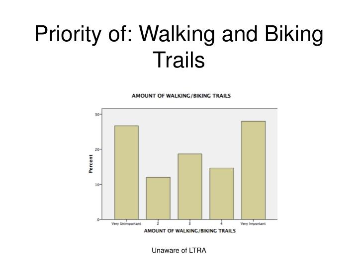 Priority of: Walking and Biking Trails