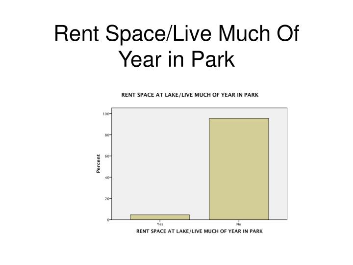 Rent Space/Live Much Of Year in Park