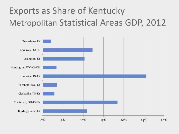 Exports as Share of Kentucky