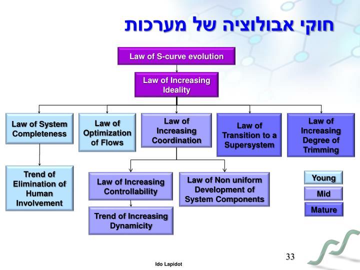 חוקי אבולוציה של מערכות