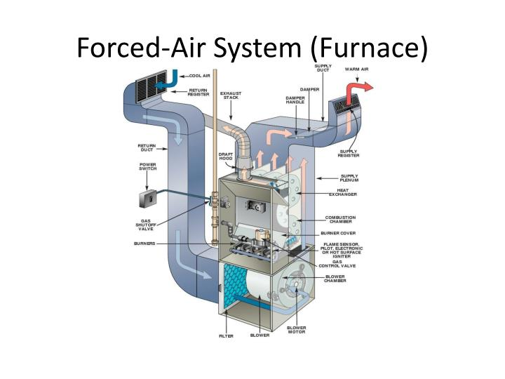 Forced-Air System (Furnace)