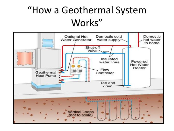 How a geothermal system works1