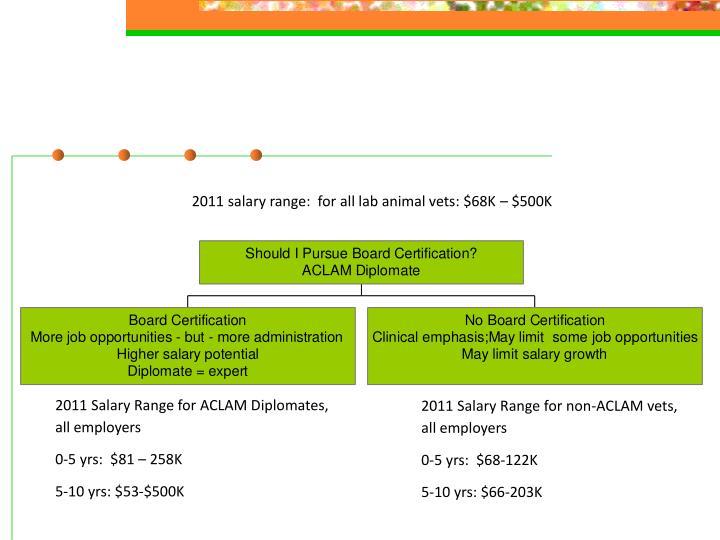 2011 salary range:  for all lab animal vets: $68K – $500K