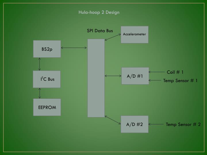 Hula-hoop 2 Design