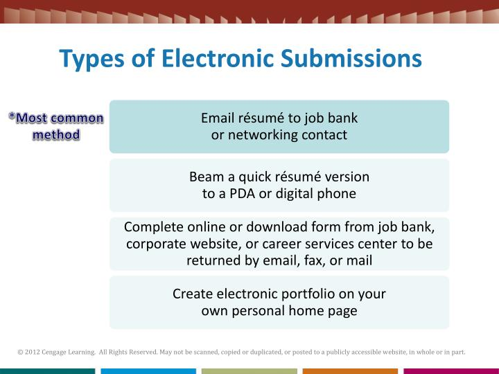 Types of Electronic Submissions