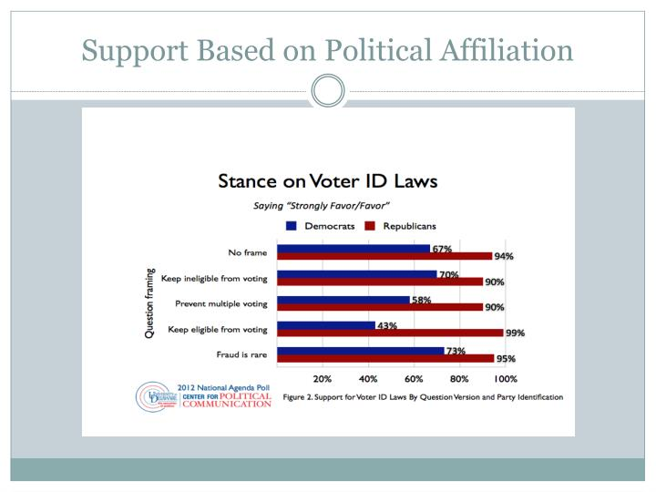 Support Based on Political Affiliation