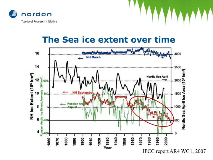 The Sea ice extent over time